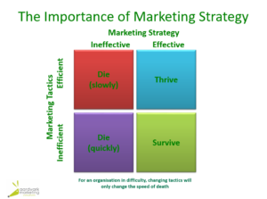 Aardvark Marketing | Strategy versus tactics